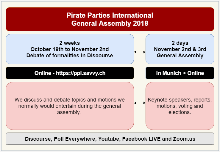 PPI General Assembly Munich 2018: Deadlines, delegates, registration and motions